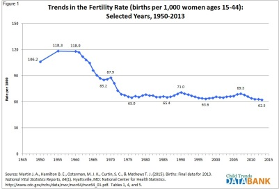 Birth Rate Graph Oct 2015